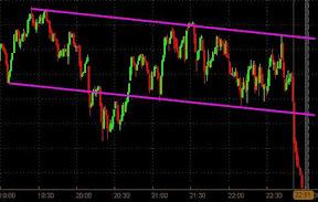 Обучение торговле на бирже
