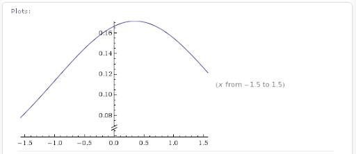 Gráficas y Graficación de Funciones Matemáticas por Wolfram Alpha