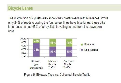 BicycleLanes