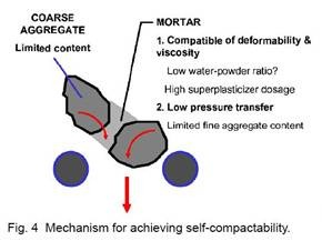 thesis on self compacting concrete Self-compacting concrete was first developed in 1988 to achieve durable concrete structures since then, various investigations have been carried out and this type of.