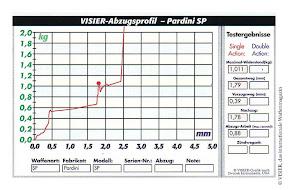 Trigger profile: Pardini SP