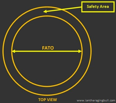 FATO with Safety Area