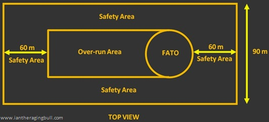 FATO with IMC safety area