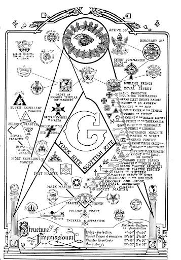http://lh3.ggpht.com/_Q-_JBeoRdUE/RxYT8KDMYVI/AAAAAAAADPU/JHE-fUz-PtU/The_Structure_Of_Freemasonry_by_4mason.jpg