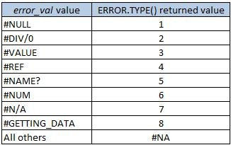 ERROR_TYPE1