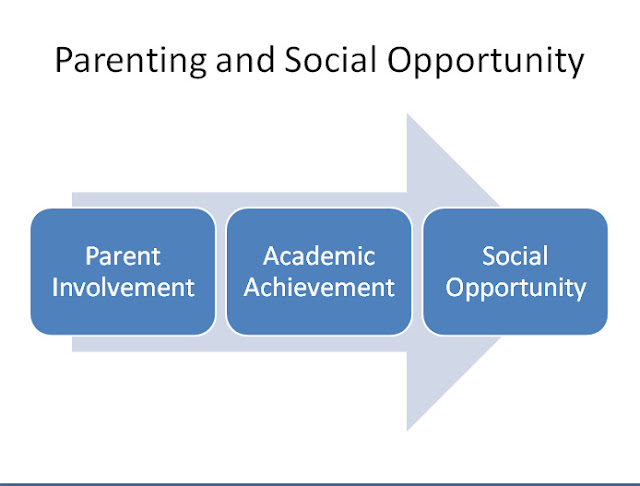 parent involvement research thesis