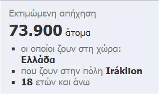 Διαφήμιση facebook: 73900 χρήστες ζουν στο Ηράκλειο Κρήτης