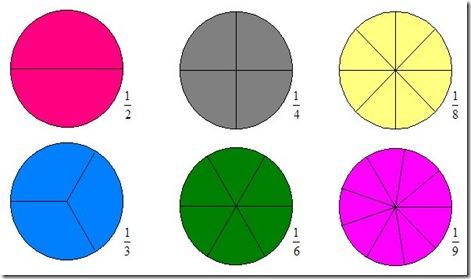 círculos frações