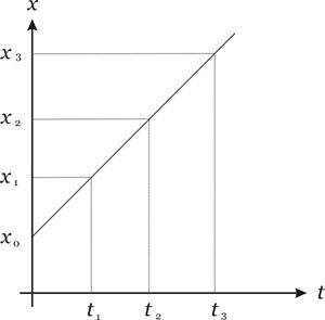 gráfico EHM