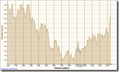 Laguna hills elevation profile