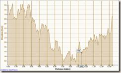 Laguna hills elevation profile