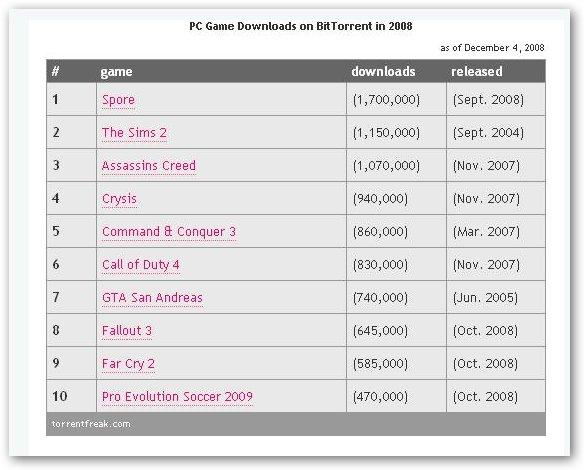 [Game]2008非法下載遊戲Top 10~《SPORE》勇奪冠軍!