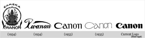 Evolução Canon