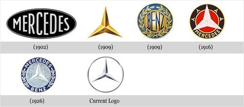 Evolução Mercedes-Benz