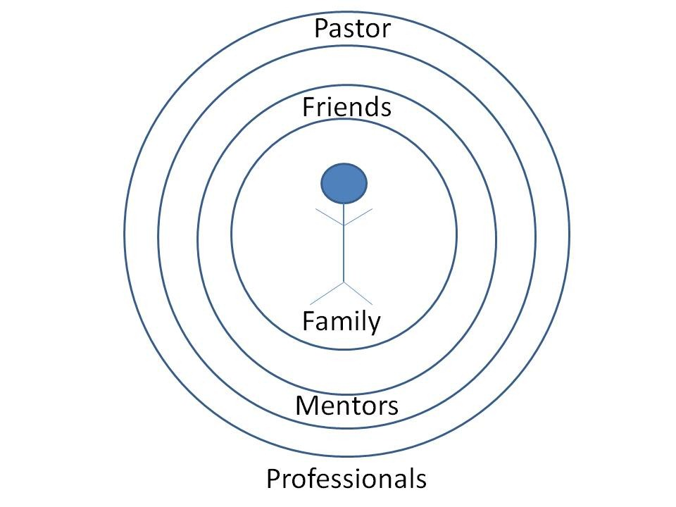 [Concentric Circles Counseling[5].jpg]
