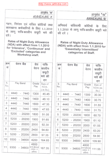 Night Duty NDA Rates enhanced From 1-1-2010