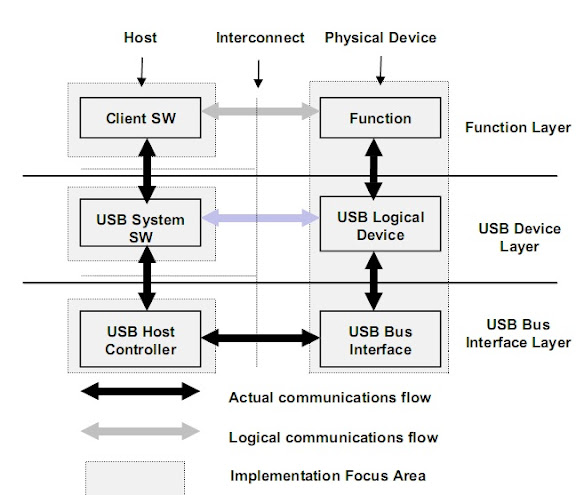 [Image: USB.jpg]