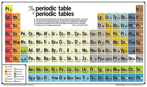 The periodic table of periodic tables instant fundas for Periodic table no 52