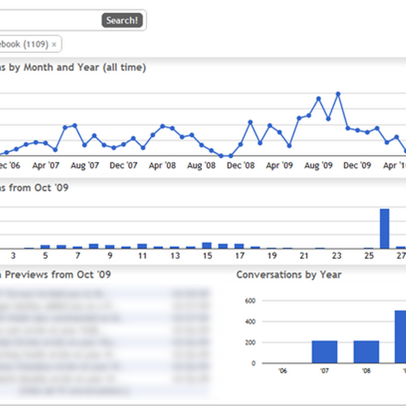 Graph Your Inbox is like Analytics for Gmail