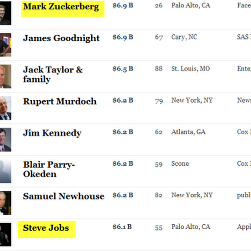 Mark Zuckerberg edges past Steve Jobs in rich man list