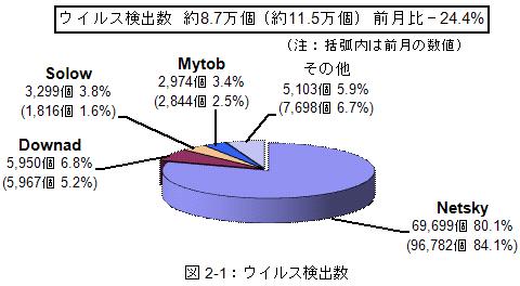 図2-1:ウイルス検出数