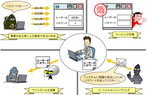 図1-1:ID とパスワードを盗まれるイメージ図