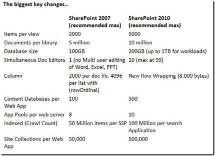 CapacitySPS2010
