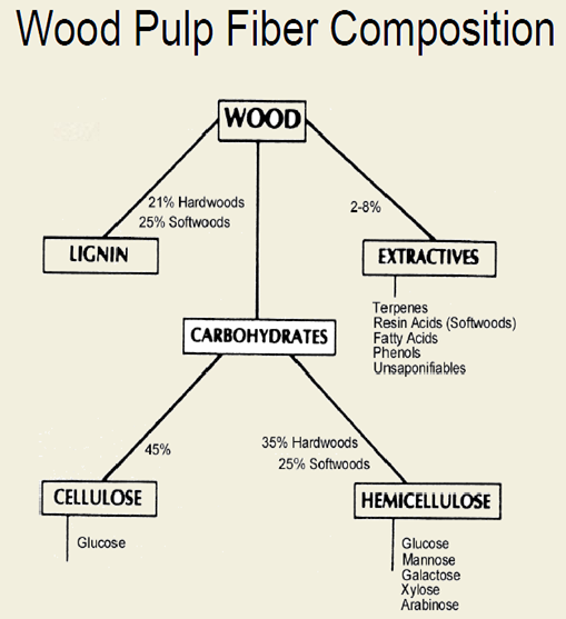 wood pulp fibre composition