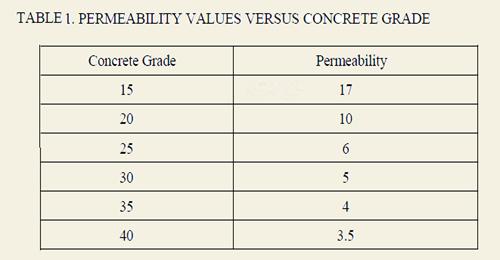 Permiability Values for Various Concrete Grade