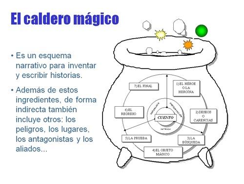 Colección de Dados mágicos para crear cuentos Incluye Tutorial de ...