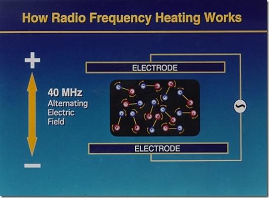 agitacion molecular debido a las ondas de radio sobre el material