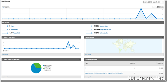 google-analytics-blog-main-page-dashboard