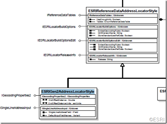 Esri-location-model-diagram-locator-style