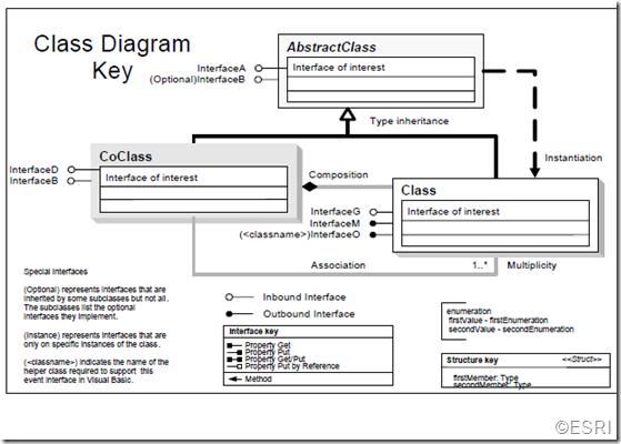 ESRI-class-diagram-help