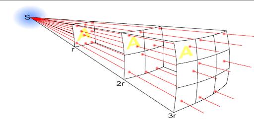 La ley inversa del cuadrado