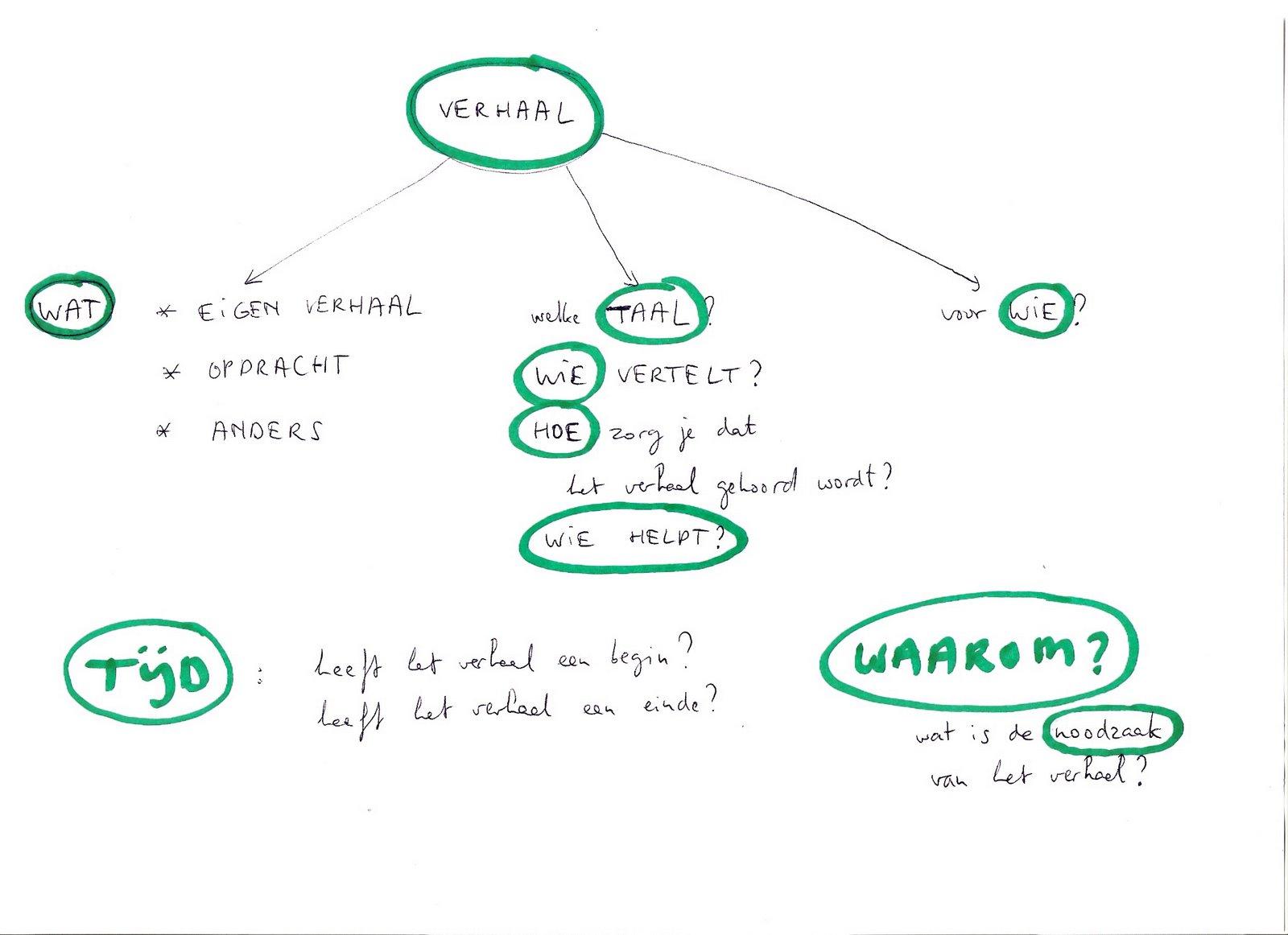 schema 2 beeld en wereld