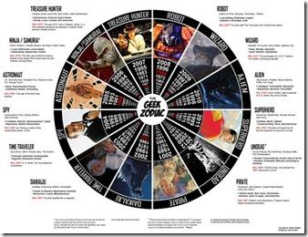signe-astrologique-geek