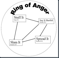 Ring of anger