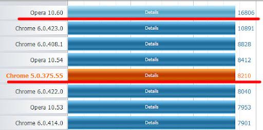 Тест скорости браузеров