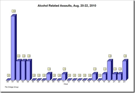 Alcohol_Assaults