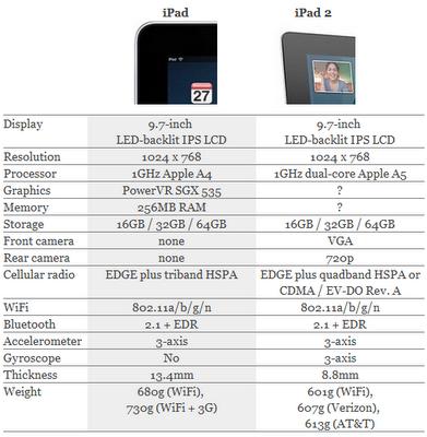 ipad%2B1%2Band%2BiPad%2B2-2011-03-3-12-18.png
