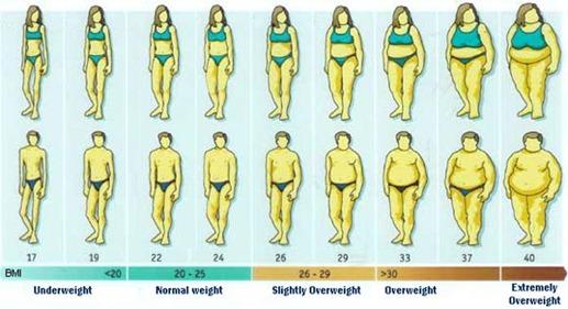 BMI-calcolo