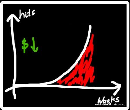 Webservice Graph