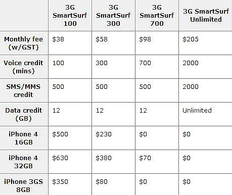 APPLE IPHONE 4 PRICES – APPLE STORE, SINGTEL, STARHUB & M1 ...
