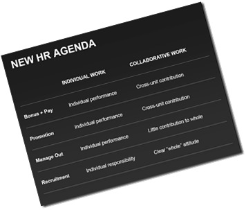 Morten Hansen Collaboration New HR Agenda