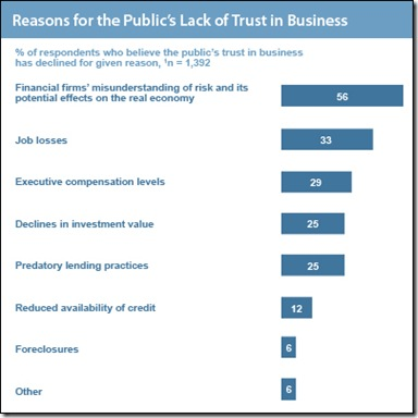 Harvard trust in business