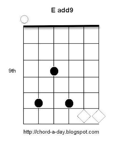 E add9 Guitar Chord Harmonics