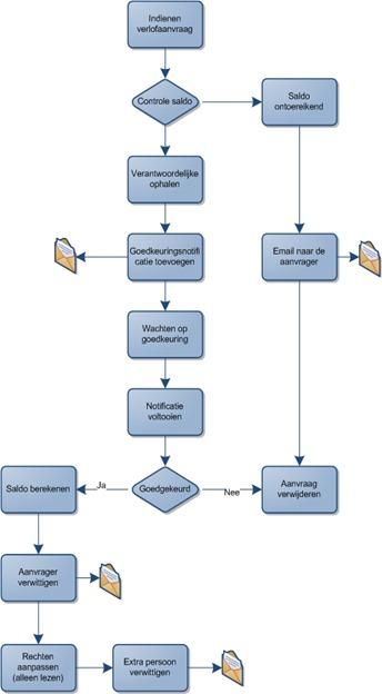 VerlofApplicatieWorkflow[7]