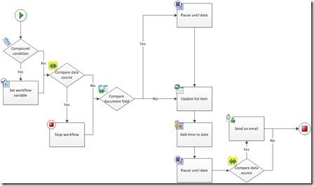 WorkflowSP2010_Reservation_Init