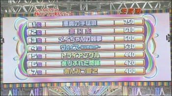 [TV] 20090105 Nakai Masahiro no super drama fastival -4 (23m08s)[(009875)04-30-12]
